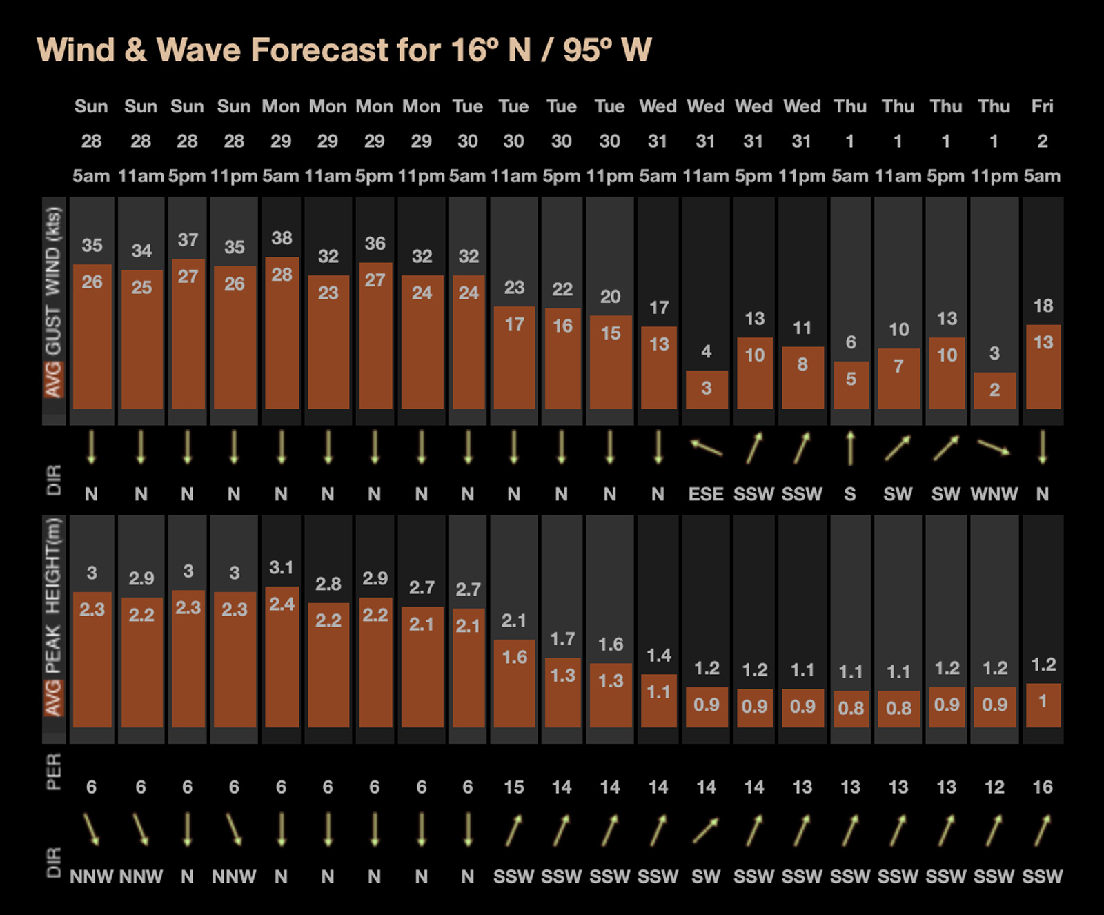 Surf Las Palmeras | November Swell Alert